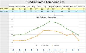 Taiga Temperature Chart Iwork Numbers Spreadsheet Temperature Line Chart K 5