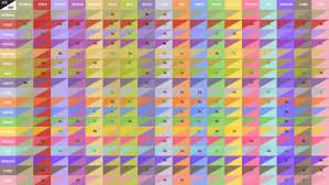 Pokemon Type Chart Sun And Moon Pokemon Type Chart Tumblr