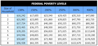 2017 health insurance federal poverty level chart
