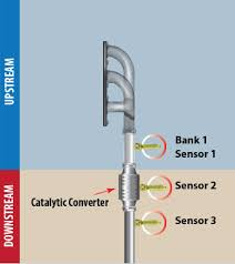 oxygen sensors denso auto parts in the case of three sensor exhaust systems we have bank 1 sensor 1 2 3