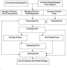 Sample Haccp Flow Chart Process Flow Chart For Restaurant In 2019 Food Handling