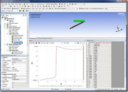 Table Graph Maker Chart Making Charts And Tables In Ansys Mechanical Padt Inc