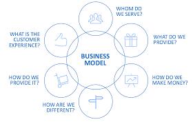 innovating brand strategy business model