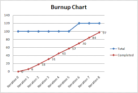 Project Burn Rate Chart What Is A Burn Up Chart And How Does It Differ From A Burn