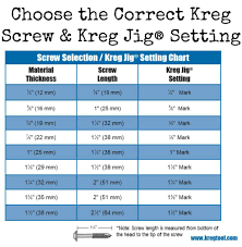 The Chart Below Shows Which Screw And Setting You Should