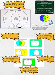 Venn Diagram A U B Venn Diagrams En Intersection Math Patterns Set Supplement