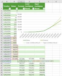 How To Make A Forecast Chart In Excel Excel Forecast Sheet My Online Training Hub