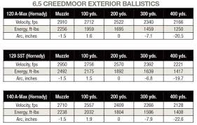 Practical Overview Of 6 5 Creedmoor Ballistics Shooting