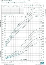 Baby Girl Weight Chart Toddler Growth And Weight Chart Vbhotels Co