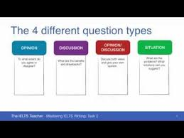 ielts writing task the question types  ielts writing task 2 the 4 question types