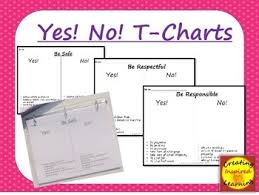Examples Of Behavior Charts For Home Yes No T Chart Examples And Non Examples For Correct Behavior