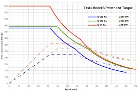 the model s motor