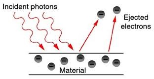 photon particle of light. emission of electrons from a metal plate (photoelectric effect) - click for larger version photon particle light
