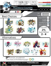 Thundurus Counters - Pokemon GO Pokebattler