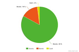 Balanced Investment Portfolio Pie Chart Diversified Portfolio Examples How To Balance Your Investments