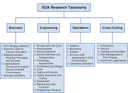 What Is Service Oriented Architecture A Research Agenda For Service Oriented Architecture Soa