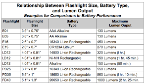 Li Ion Battery Size Chart Lets Talk Batteries Probably The Most Confusing Topic But
