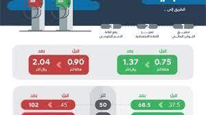 aramco أسعار البنزين في السعودية شهر مارس وفقًا لتحديث أرامكو اليوم  10-3-2021 - إقرأ نيوز