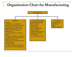 Image Result For Manufacturing Supply Chain Organization