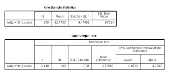 Spss Annotated Output T Test