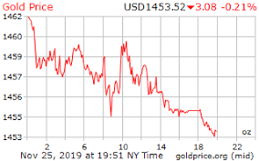 Gold 25 Year Chart Gold Price On 25 November 2019