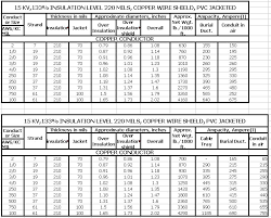 Residential Ampacity Chart Electrical Wire Size Chart In Mm Buurtsite Net