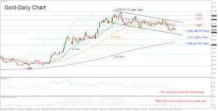 3 Day Gold Chart Gold Prices News Prediction Xau Usd Slides To 3 Day Low