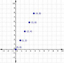 X And Y Graph Maker Graphing Linear Equations