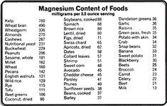 9 Best Dietary Charts Images Food Charts Magnesium Foods