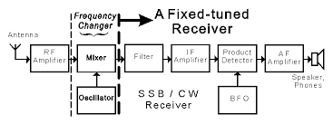 block diagram of fm radio receiver ireleast info block diagram of fm radio receiver the wiring diagram wiring block