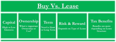 Buy Vs Lease Factors Capital Ownership Term Risk