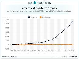 Amazon Revenue Vs Profit Business Insider