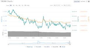 Tron Crypto Chart Tron Price Chart 05 10 18 Crypto Currency News