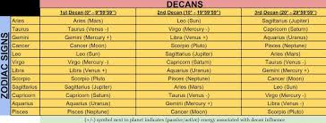 Astrology Decans Chart Astrology By Bsinleo Decans And Duads The Math Behind It All
