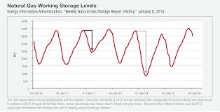 Natural Gas Storage Chart Underground Natural Gas Storage Energy Infrastructure Api