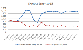 Express Entry Crs Points Requirement Remains At Lowest Ever