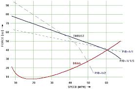 Estimate Propeller Static Thrust