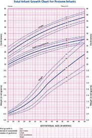 Fenton Preterm Growth Chart Preemie Baby Growth Chart Www Bedowntowndaytona Com