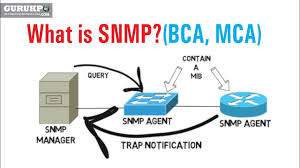 What Is Snmp What Is Snmp Bca Mca