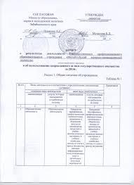 Отчёт о результатах деятельности техникума Официальный сайт ГПОУ  222 002
