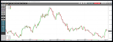 Sugar 11 Price Chart Lessons From The Sugar And Coffee Futures Markets Cqg News
