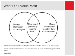 Venn Diagram Information Venn Diagrams When Special Collections Meets Information Literacy