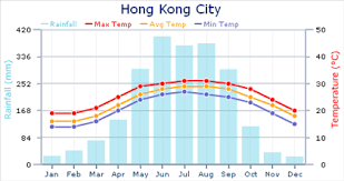 Weather In Hong Kong Expat Arrivals