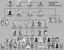 Chicago Crime Family Chart 70s 80s Chart Chicago Outfit Mafia Families Mafia Gangster