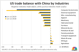 Us Trade Deficit Chart What Us China Trade War Means For Imports Exports And Soybeans