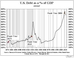 Us Debt As A Percentage Of Gdp Chart Be Patient With Treasuries