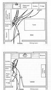 Good Kitchen Design Layouts Design Interesting Design Inspiration