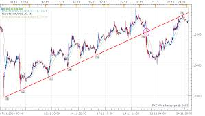 Forex Trading Stock Market Technical Analysis Trend