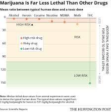 Marijuana May Be The Least Dangerous Recreational Drug