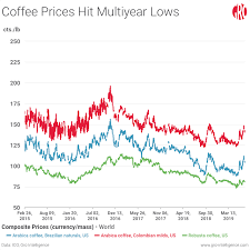 Arabica Coffee Bean Price Chart Whos Winning And Whos Losing As Coffee Prices Slump Gro